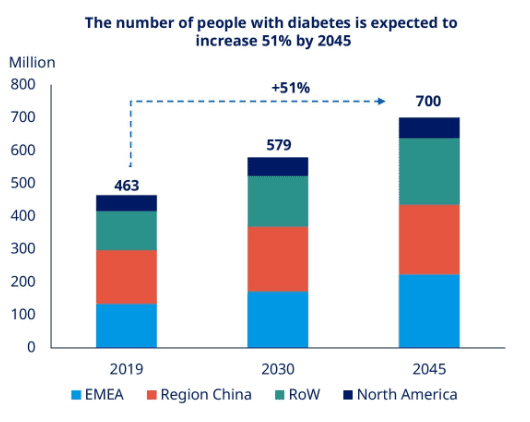 Forecast of diabetes diseases