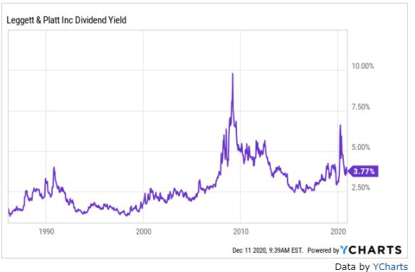 Leggett & Platt dividend yield