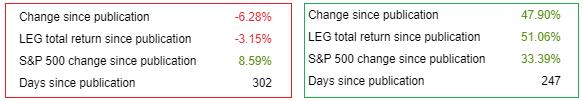 Leggett & Platt stock price performance afte rmy two articles