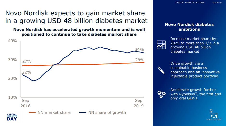 Novo Nordisk market shares and future prospects