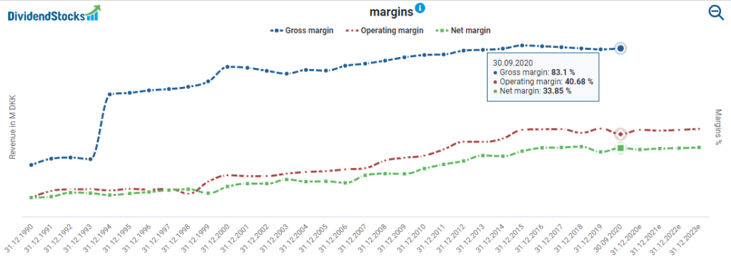 Novo Nordisk's margins powered by DividendStocks.Cash