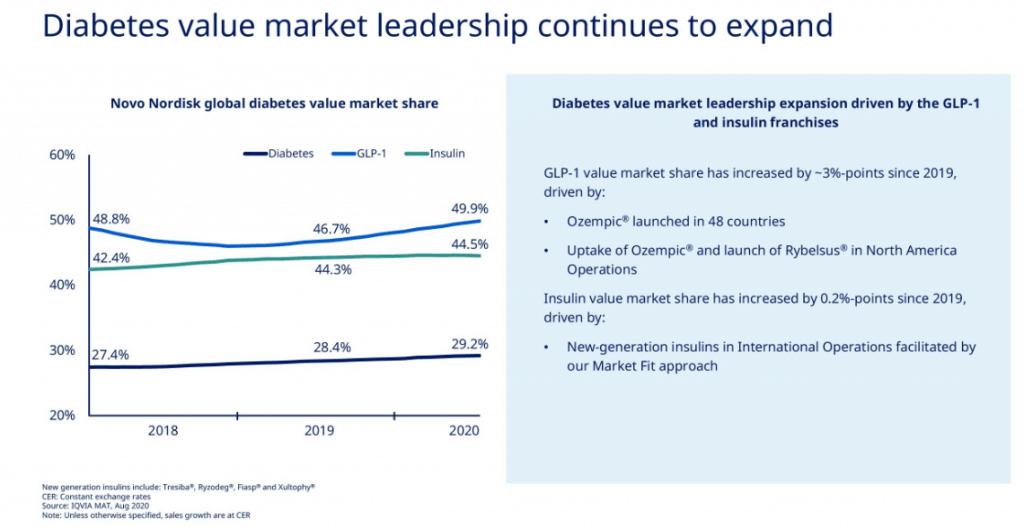 Novo Nordisks market shares