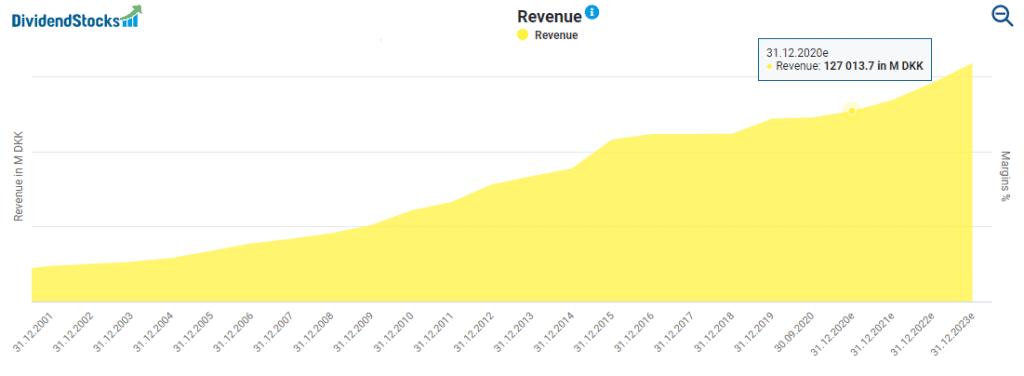 Novo Nordisk stock analysis: Novo Nordisk's revenue development powered by DividendStocks.Cash
