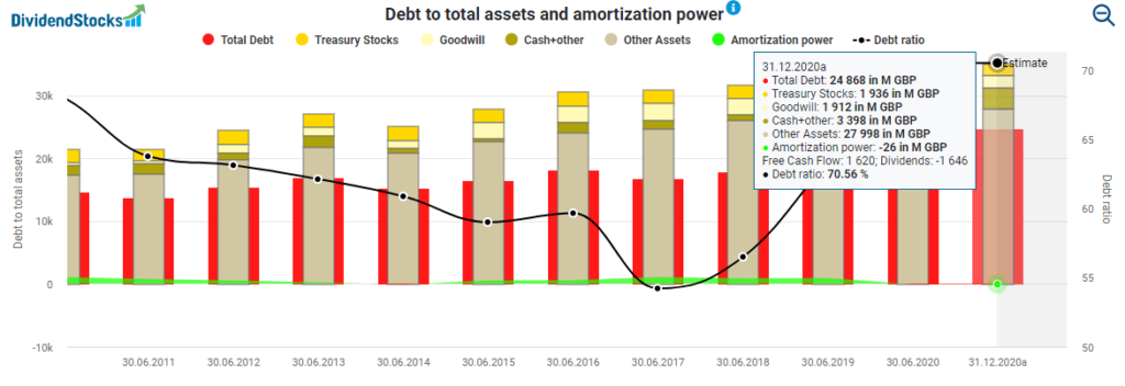 Diageo stock analysis Debt to total assets and amortization power powered by DividendStocks.Cash