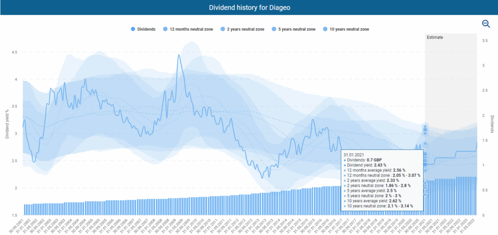 Diageo's dividend history powered by DividendStocks.Cash