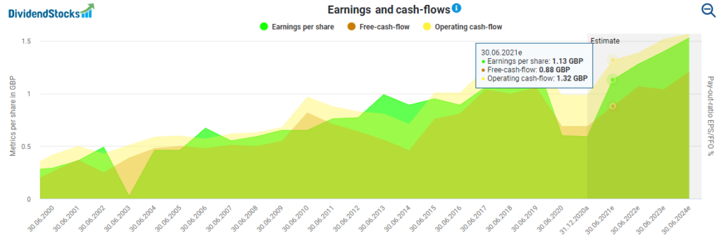 Diageo stock analysis Diageo's earnings and cash-flows powered by DividendStocks.Cash