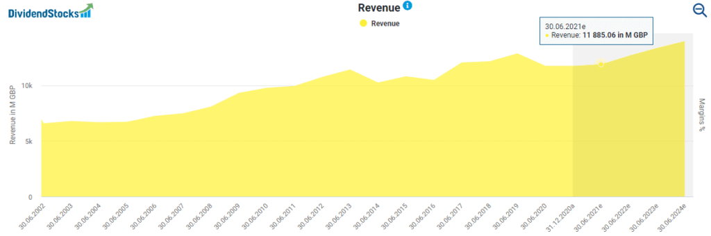 Diageo stock analysis Diageo's revenue powered by DividendStocks.Cash