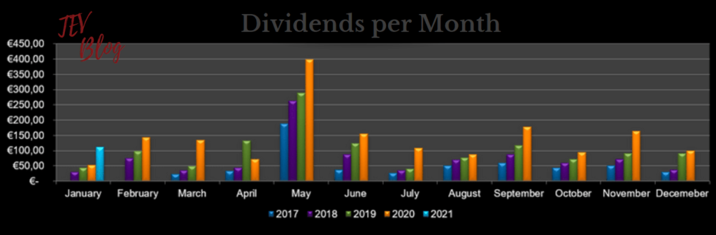 Dividends per month January 2021 TEV Blog