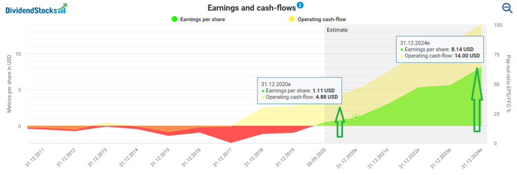 Earnings and cash flows for Tesla