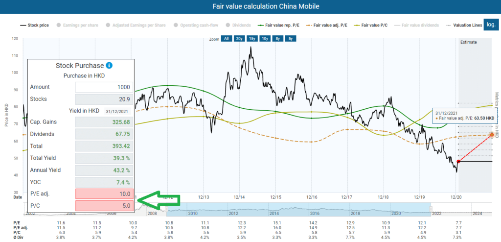 Fair value calculation China Mobile