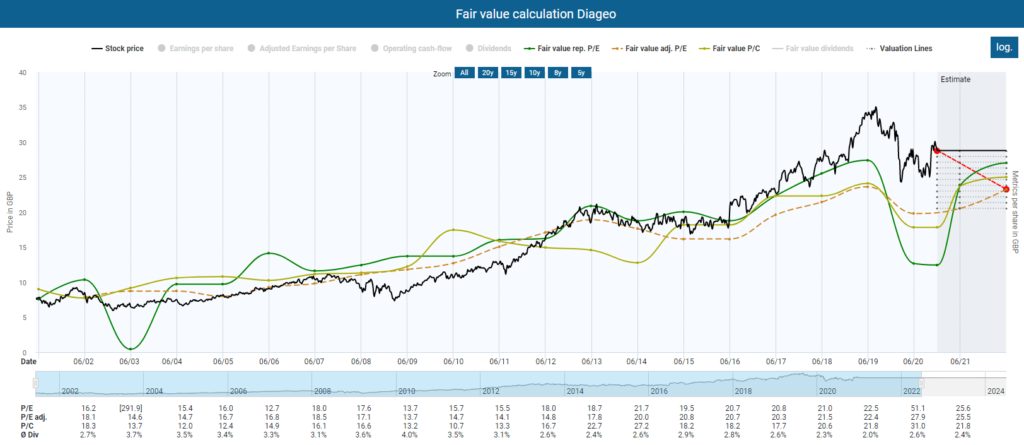 Diageo stock analysis: fair value calculation Diageo powered by DividendStocks.Cash