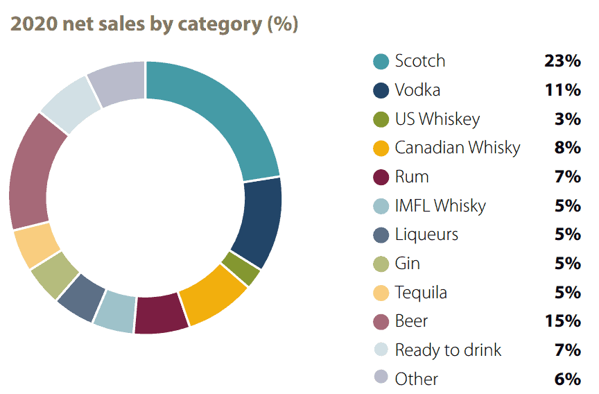 Net sales by category, source Annual report 2020