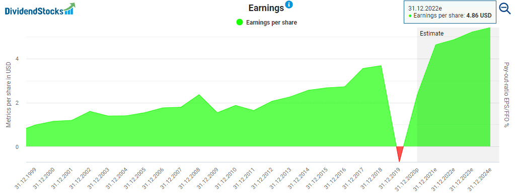 Altria's earnings powered by DividendStocks.Cash