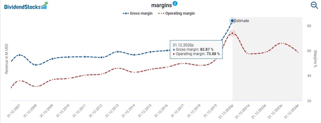 Altria's margins powered by DividendStocks.Cash