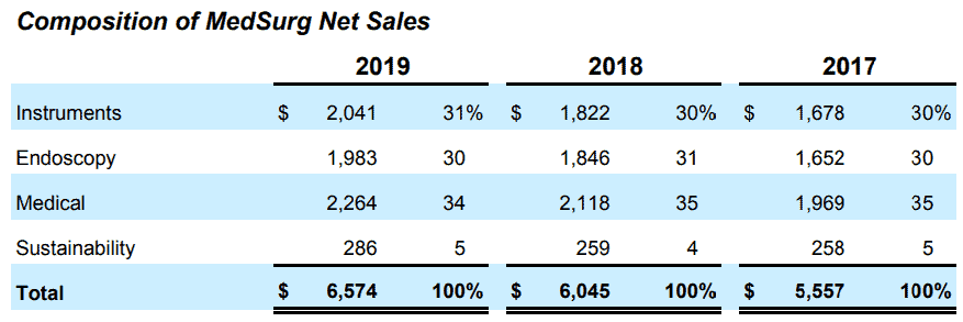 Composition of MedSurg net sales, source: Annual reports 2019