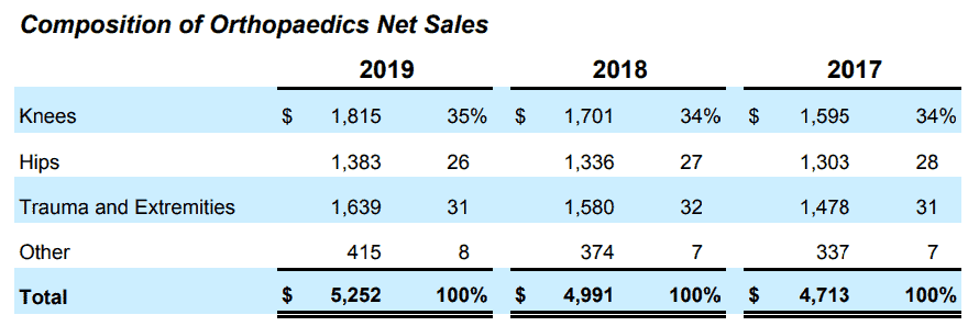Composition of Orthopaedics net sales, source: Annual reports 2019