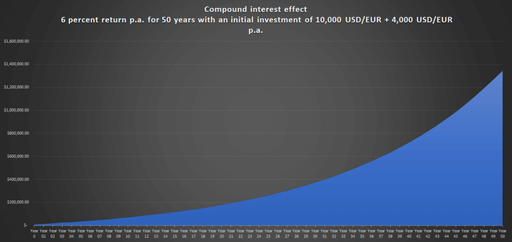 Compound interest effect 6 percent return p.a. for 50 years with an initial investment of 10,000 USDEUR + 4,000 USDEUR p.a.