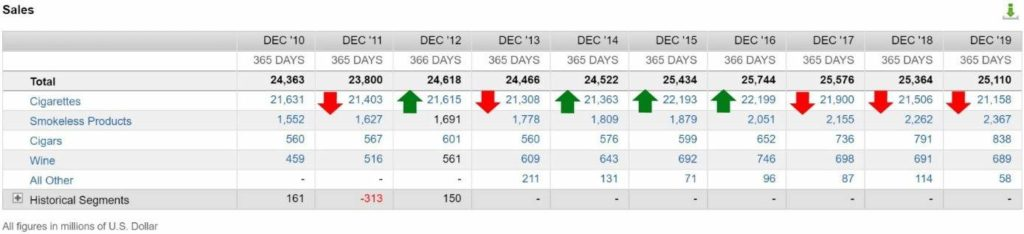 Declining sales in Altria's most crucial segment