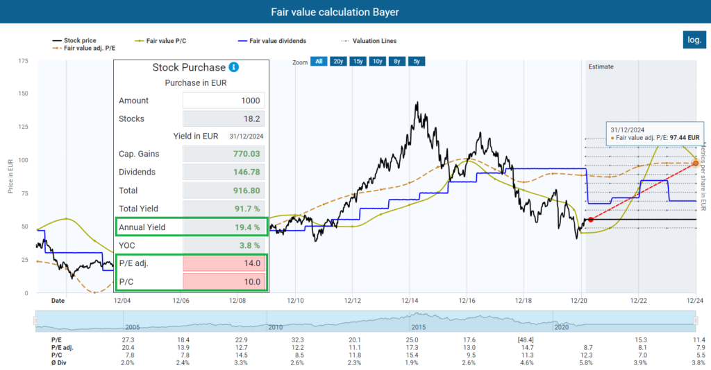 Fair value Bayer Stock Is Bayer undervalued