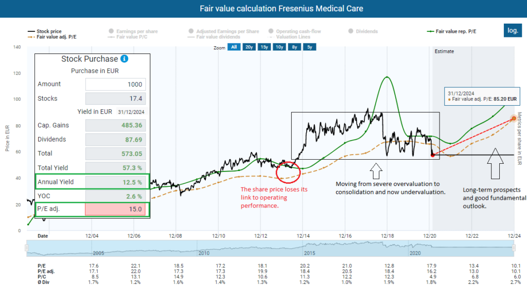 Fair value calculation Fresenius Medical Care