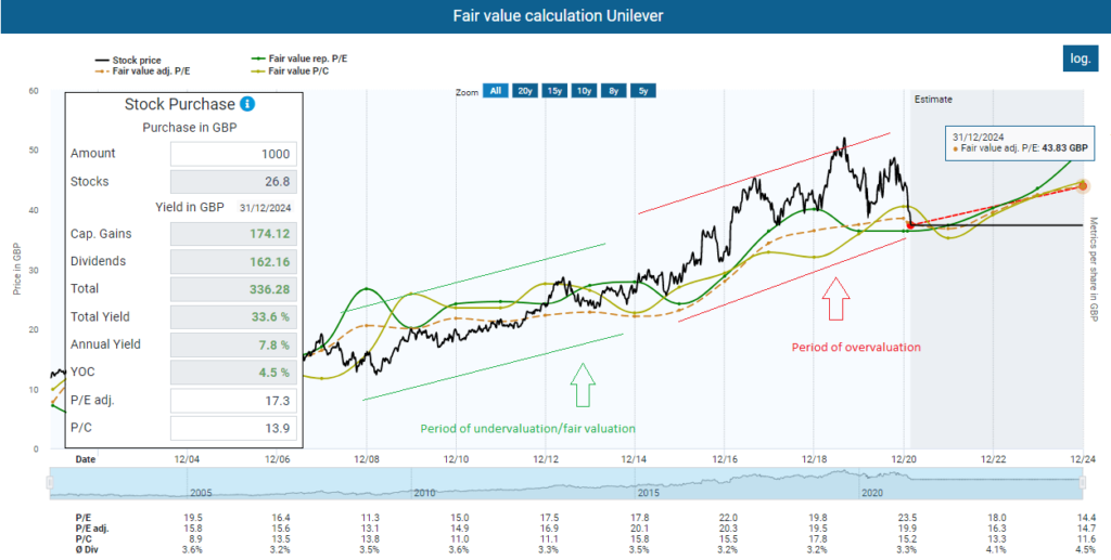 Fair value calculation Unilever