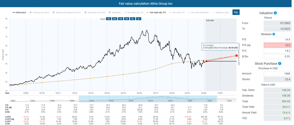Fair value calculation by applying a P/E ratio of 10 powered by DividendStocks.Cash