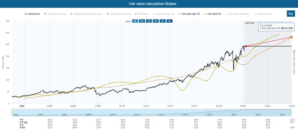 Fundamental Stryker Stock Analysis Fair value calculation powered by DividendStocks.Cash