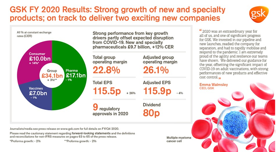 GSK full year 2020 results
