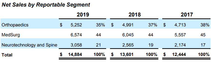 Net sales by reportable segment, source: Annual reports 2019