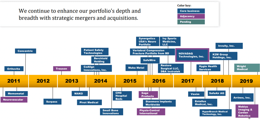 Stryker is also growing through acquisitions, source: investor presentation