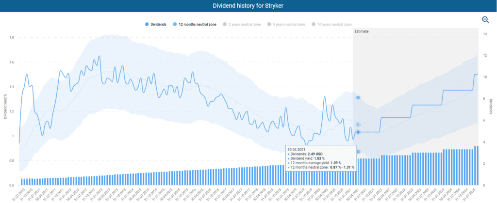 Fundamental Stryker Stock Analysis Stryker's dividend history powered by DividendStocks.Cash