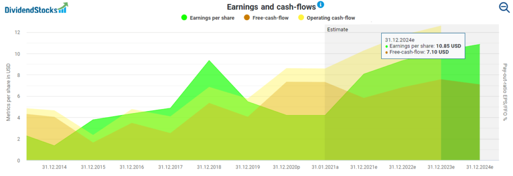 Fundamental Stryker Stock Analysis Stryker's earnings and cashflows powered by DividendStocks.Cash