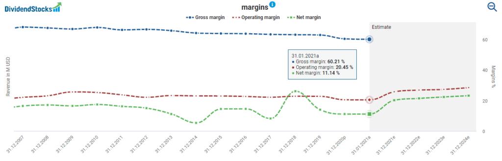 Fundamental Stryker Stock AnalysisStryker's margins powered by DividendStocks.Cash
