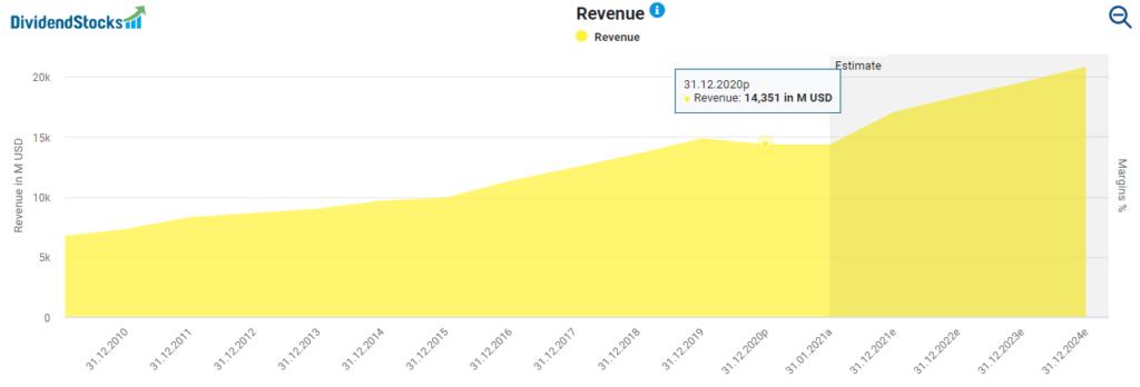 Stryker's revenue development powered by DividendStocks.Cash
