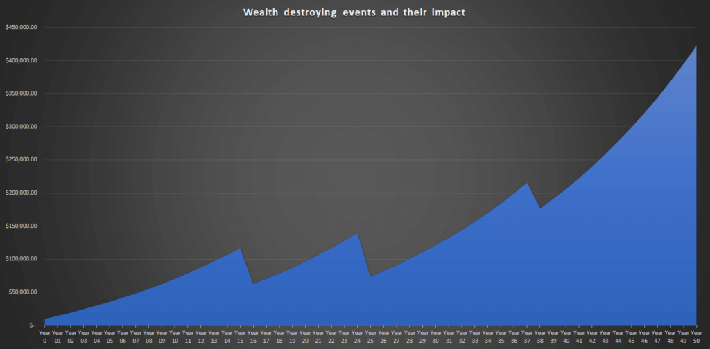 Wealth destroying events and their impact