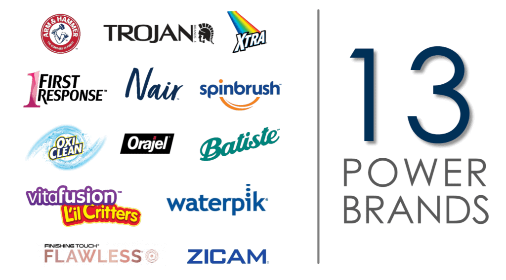 13 Power brands generate 80 percent of Church & Dwight's sales and profits, source: Investor presentation
