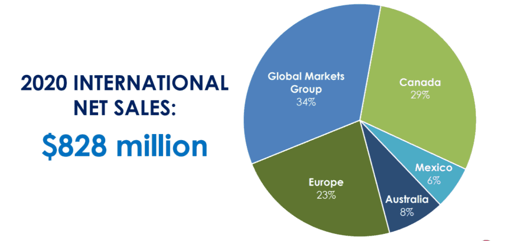 The breakdown of Church & Dwight's international sales, source: Investor presentation