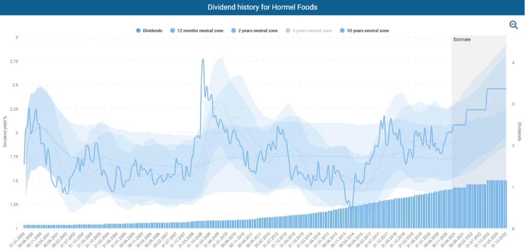 Hormel Foods stock analysis Dividend History for Hormel Foods powered by DividendStocks.Cash