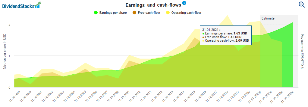 Earnings and cash-flows powered by DividendStocks.Cash