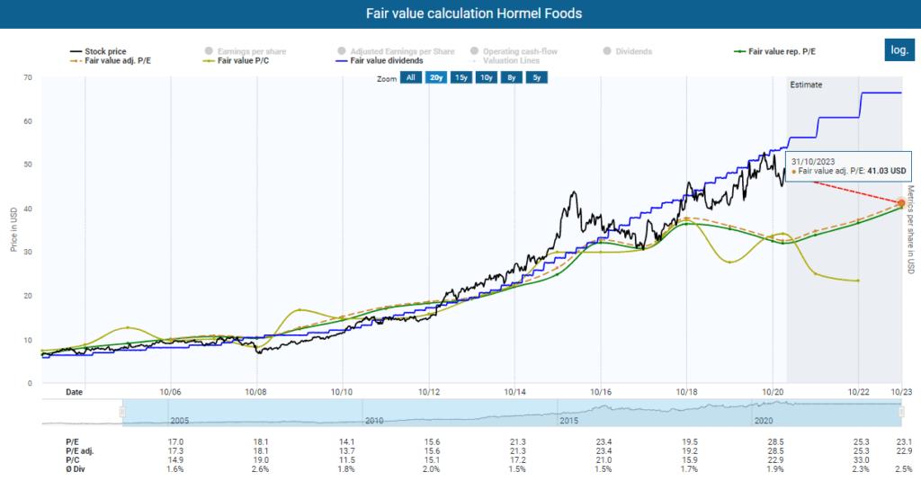 Hormel Foods stock analysis Fair value calculation for Hormel Foods powered by DividendStocks.Cash
