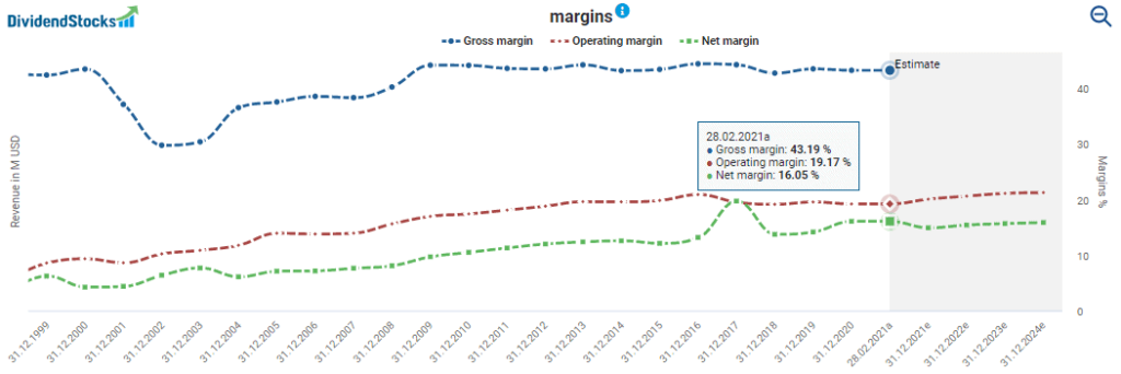 Church & Dwight stock analysis: Margins powered by DividendStocks.Cash