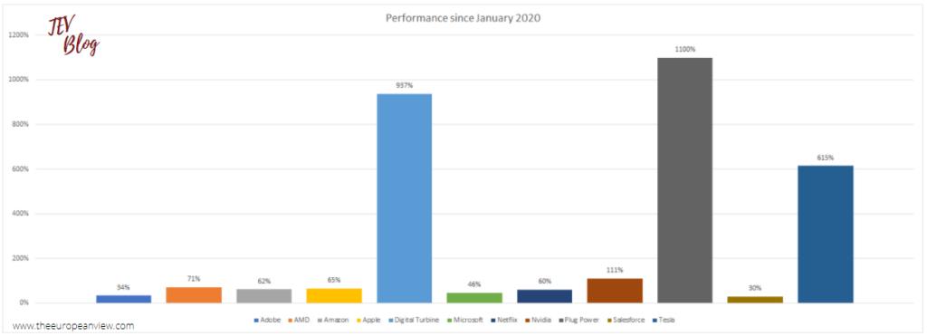 Tech Stocks Rates IncreasePerformance since January 2020