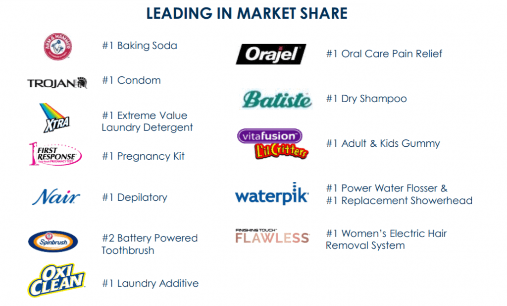 "Sign of success and the proper focus: The ""Power Brands"" are market leaders in several product categories, source: Church & Dwight fact sheet"