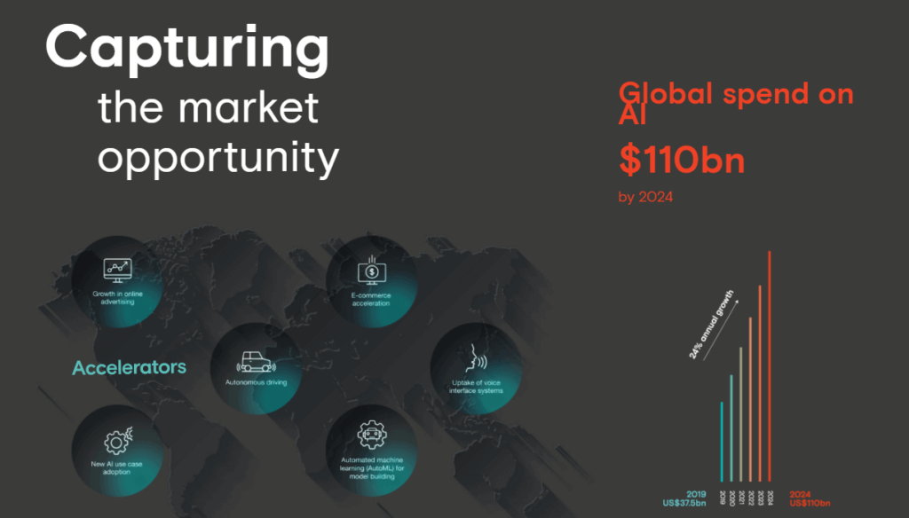 AI market volume and market opportunities