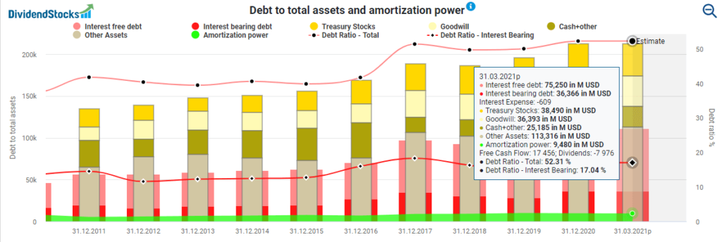 My dividend income with Johnson & Johnson Debt to total assets and amortization power