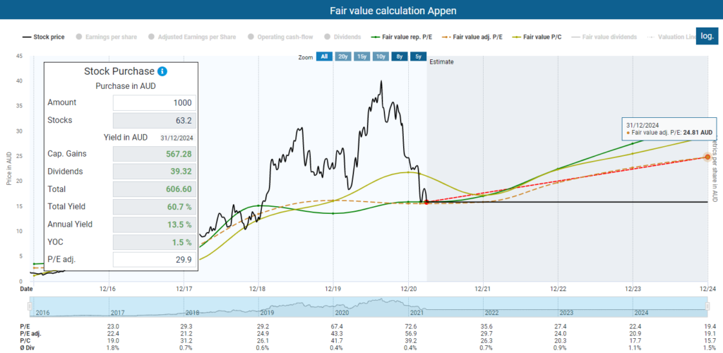 TEV dividend diary Fair value calculation Appen