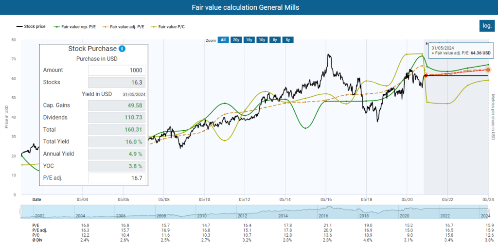 TEV dividend diary Fair value calculation General Mills