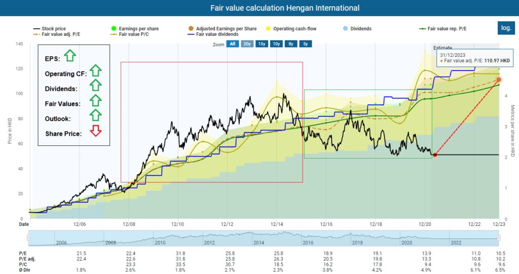 Fair value calculation Hengan International