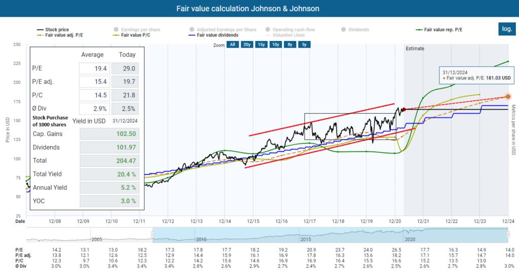 My dividend income with Johnson & Johnson Fair value calculation Johnson & Johnson