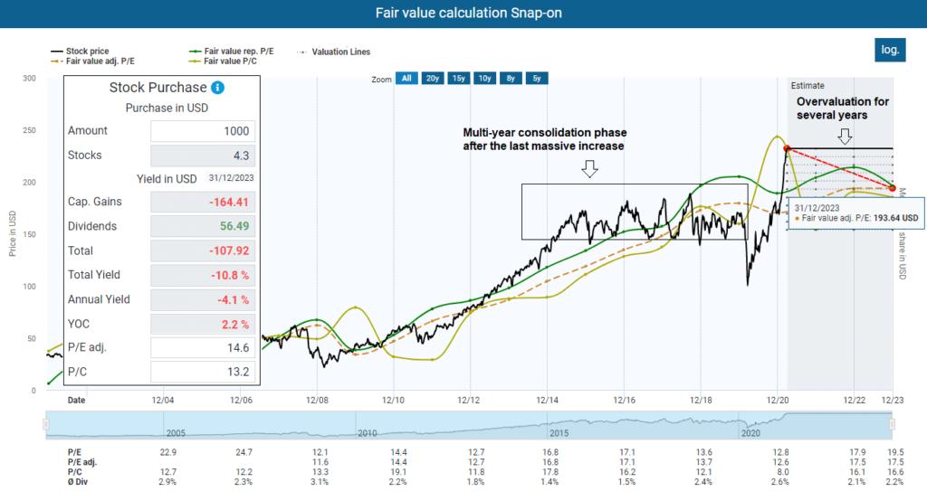 Fair value calculation Snap-on